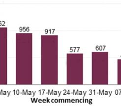 COVID-19 HSE statistics
